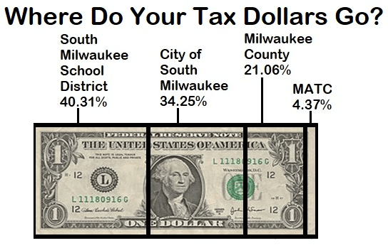 Taxing Agencies of South Milwaukee